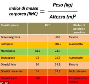 tabella obesità